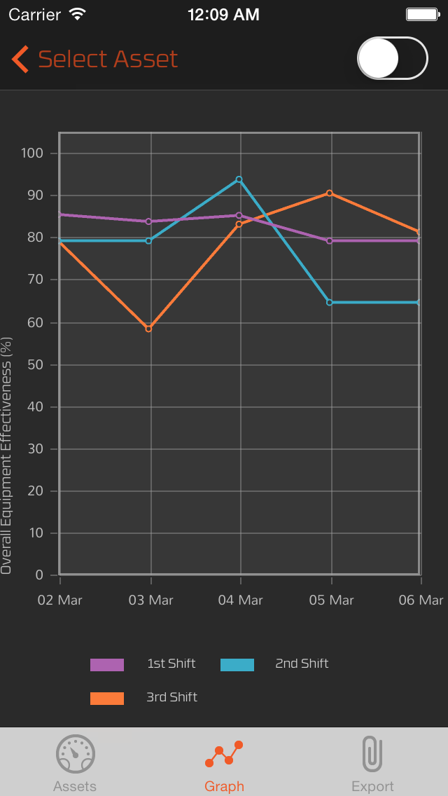 OEE App for iOS - Screenshot 2 - Graphing Capabilities